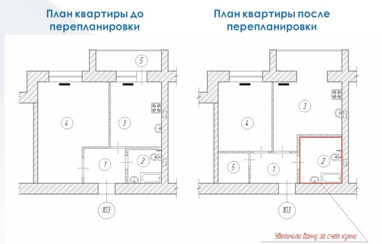 Регистрация перепланировки квартиры, куда обращаться